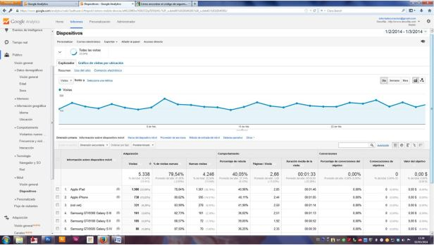 Google Analytics para Community Managers desde cero